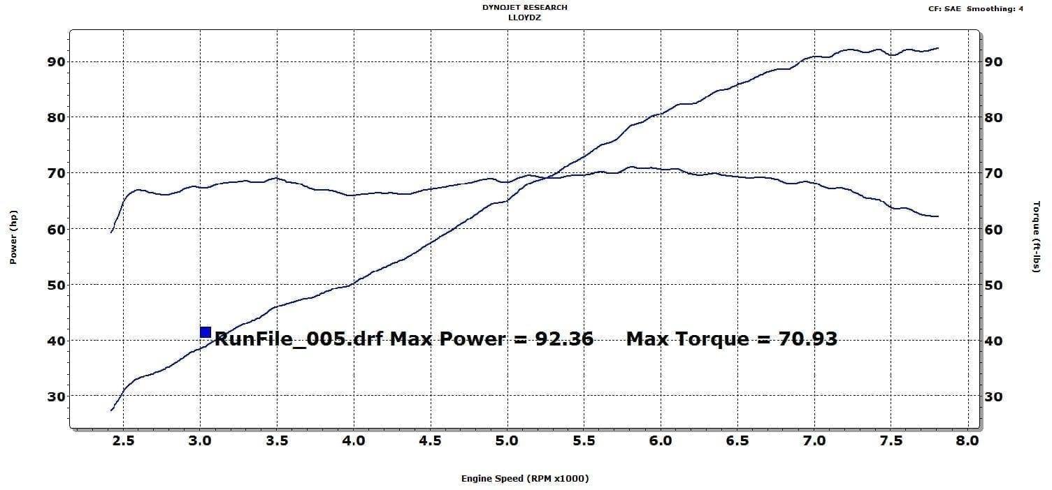 Dyno Graphs Lloydz Motor Workz 2 Stroke Engine Diagram Intake Octane W Stock Exhaust