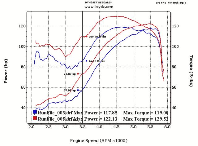 Dyno Tuning & Graphs   LLOYD'Z Motor Workz