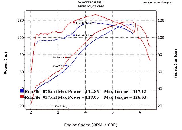 Dyno Tuning & Graphs | LLOYD'Z Motor Workz