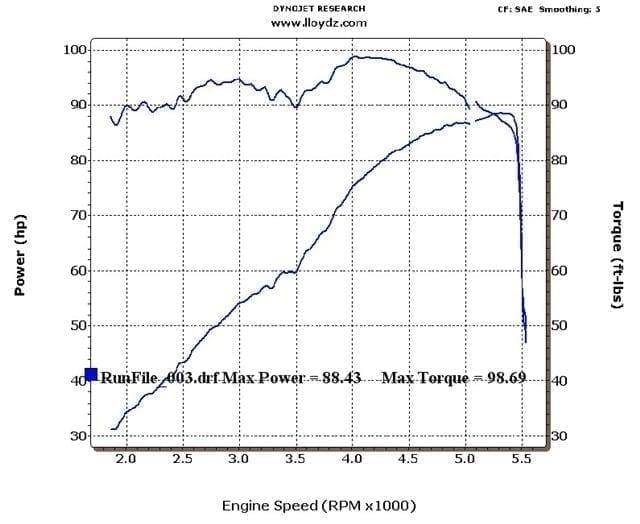 Dyno Tuning & Graphs | LLOYD'Z Motor Workz on