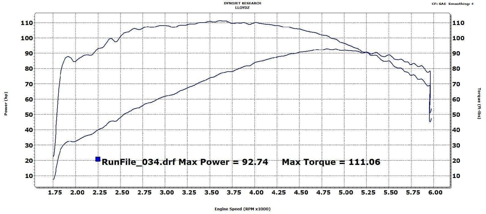 Dyno Graphs Lloydz Motorworkz Victory Engine Diagram 106ci Cross Country W Dd Exhaust Pts Xf